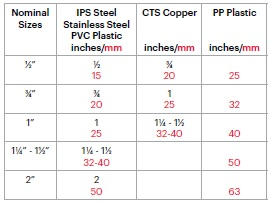 Pipe Level Measurments